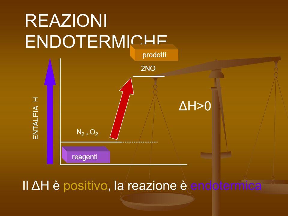 ENTALPIA H REAZIONI ENDOTERMICHE 2NO N 2 + O 2 reagenti prodotti Il ΔH è positivo, la reazione è endotermica ΔH>0