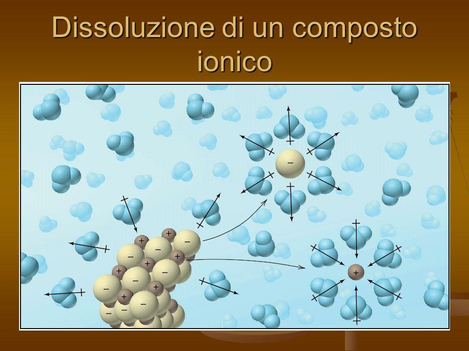 Dissoluzione di un composto ionico