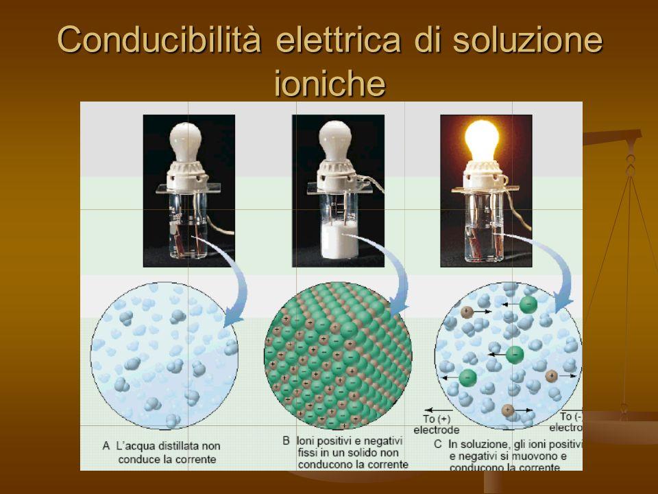 Conducibilità elettrica di soluzione ioniche