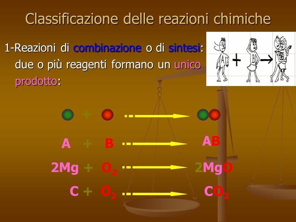 Classificazione delle reazioni chimiche 1-Reazioni di combinazione o di sintesi: due o più reagenti formano un unico due o più reagenti formano un uni