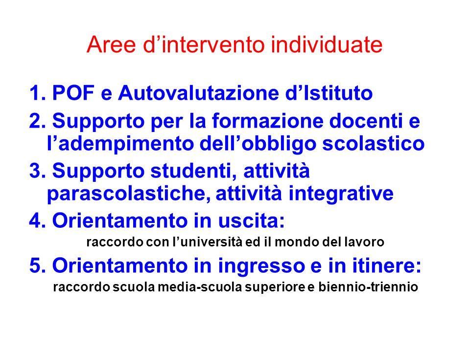 Aree dintervento individuate 1. POF e Autovalutazione dIstituto 2. Supporto per la formazione docenti e ladempimento dellobbligo scolastico 3. Support