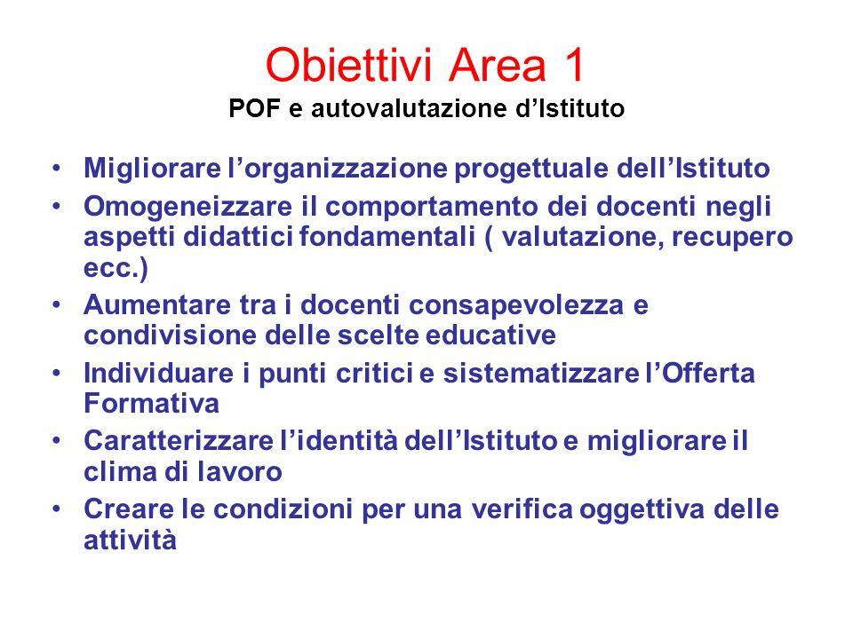 Obiettivi Area 1 POF e autovalutazione dIstituto Migliorare lorganizzazione progettuale dellIstituto Omogeneizzare il comportamento dei docenti negli