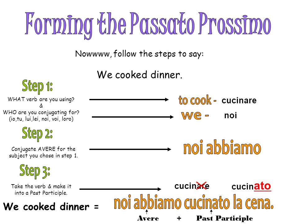 Nowwww, follow the steps to say: We cooked dinner. WHAT verb are you using? & WHO are you conjugating for? (io,tu, lui,lei, noi, voi, loro) Conjugate