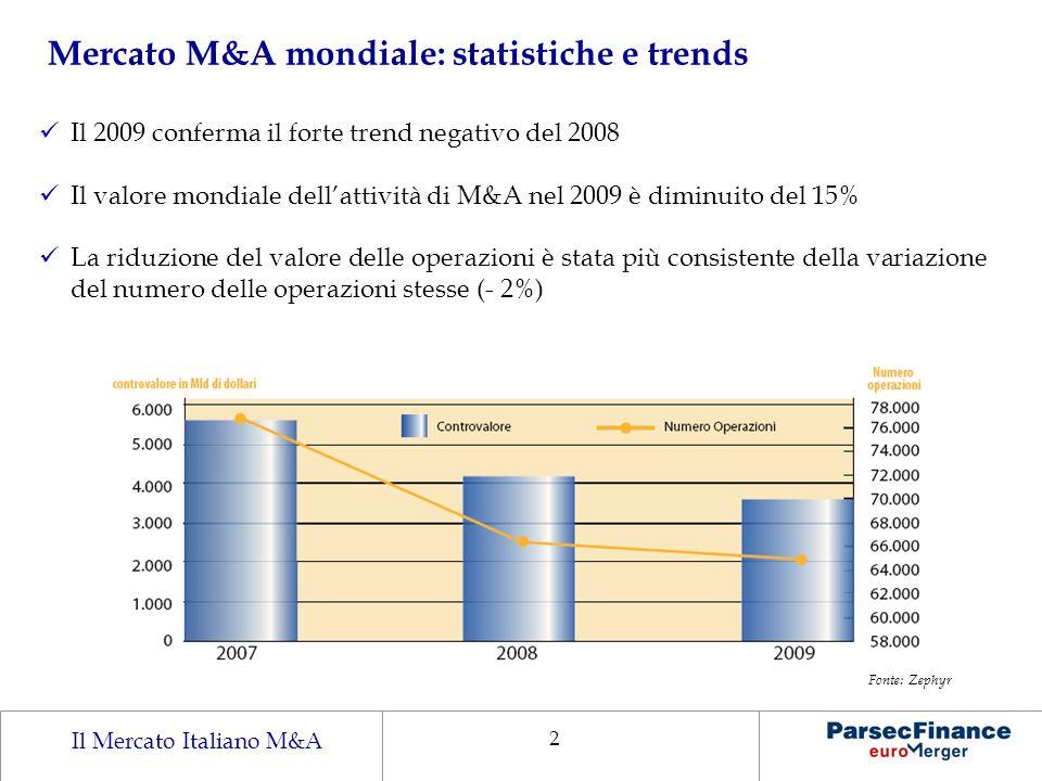 Il Mercato Italiano M&A 2 Il 2009 conferma il forte trend negativo del 2008 Il valore mondiale dellattività di M&A nel 2009 è diminuito del 15% La rid