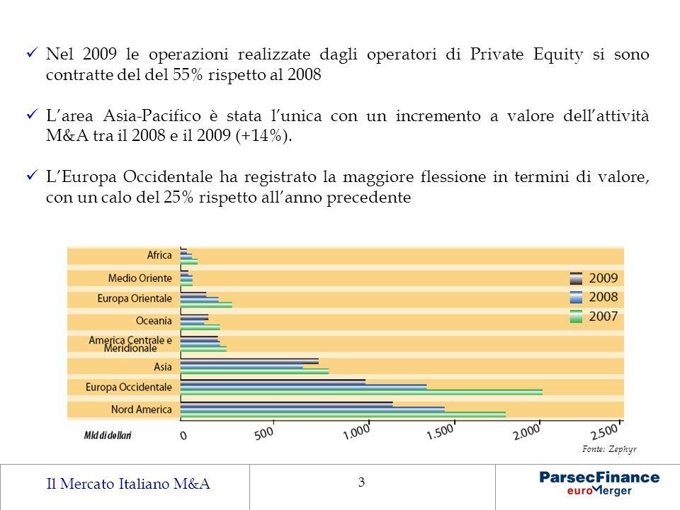Il Mercato Italiano M&A 3 Nel 2009 le operazioni realizzate dagli operatori di Private Equity si sono contratte del del 55% rispetto al 2008 Larea Asi