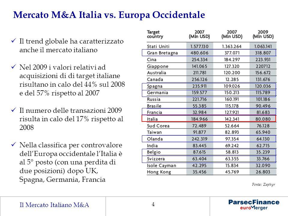 Il Mercato Italiano M&A 4 Il trend globale ha caratterizzato anche il mercato italiano Nel 2009 i valori relativi ad acquisizioni di di target italian