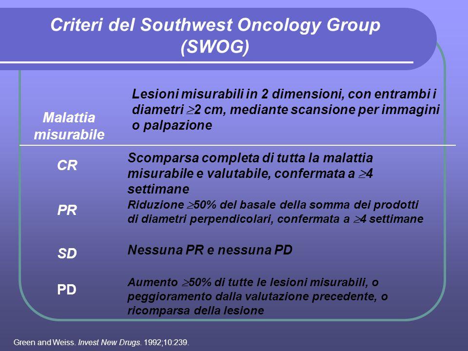 Malattia misurabile CR PR SD Nessuna PR e nessuna PD PD Aumento 50% di tutte le lesioni misurabili, o peggioramento dalla valutazione precedente, o ri