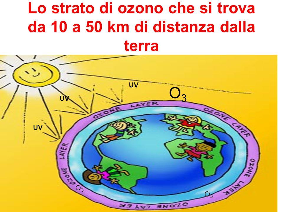 Lo strato di ozono che si trova da 10 a 50 km di distanza dalla terra UV O3O3 O3O3 O3O3
