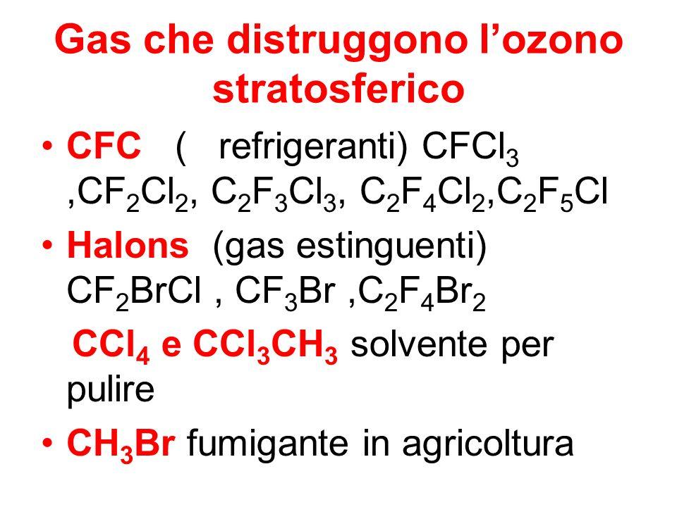 Gas che distruggono lozono stratosferico CFC ( refrigeranti) CFCl 3,CF 2 Cl 2, C 2 F 3 Cl 3, C 2 F 4 Cl 2,C 2 F 5 Cl Halons (gas estinguenti) CF 2 BrC