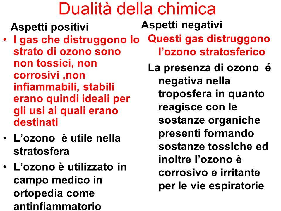 Dualità della chimica Aspetti positivi I gas che distruggono lo strato di ozono sono non tossici, non corrosivi,non infiammabili, stabili erano quindi