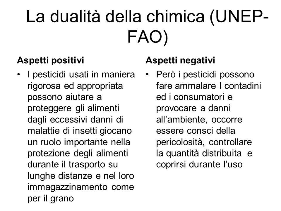 La dualità della chimica (UNEP- FAO) Aspetti positivi I pesticidi usati in maniera rigorosa ed appropriata possono aiutare a proteggere gli alimenti d