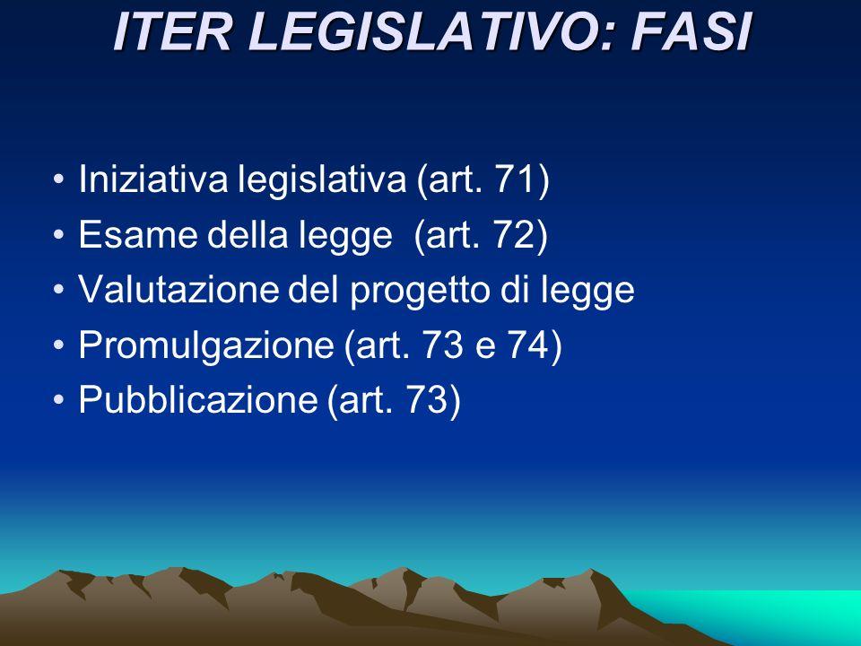 ITER LEGISLATIVO: FASI Iniziativa legislativa (art. 71) Esame della legge (art. 72) Valutazione del progetto di legge Promulgazione (art. 73 e 74) Pub