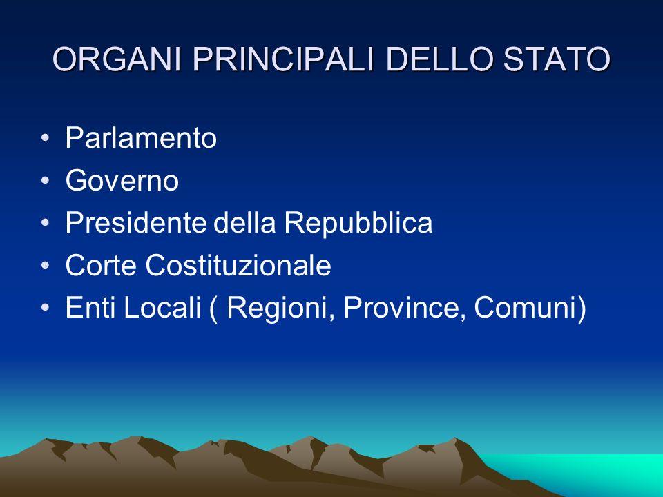 ORGANI PRINCIPALI DELLO STATO Parlamento Governo Presidente della Repubblica Corte Costituzionale Enti Locali ( Regioni, Province, Comuni)
