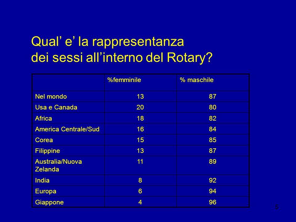 5 Qual e la rappresentanza dei sessi allinterno del Rotary? %femminile% maschile Nel mondo1387 Usa e Canada2080 Africa1882 America Centrale/Sud1684 Co