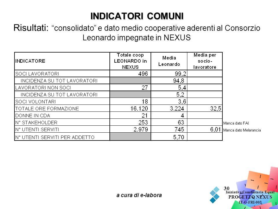 a cura di e-labora 30 INDICATORI COMUNI INDICATORI COMUNI Risultati: consolidato e dato medio cooperative aderenti al Consorzio Leonardo impegnate in