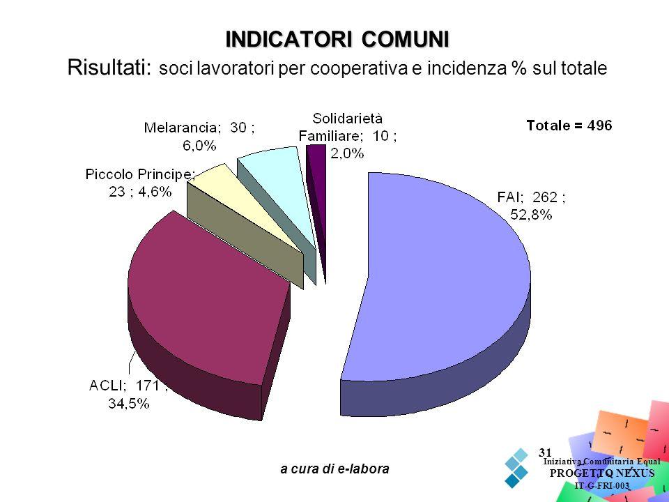 a cura di e-labora 31 INDICATORI COMUNI INDICATORI COMUNI Risultati: soci lavoratori per cooperativa e incidenza % sul totale Iniziativa Comunitaria E