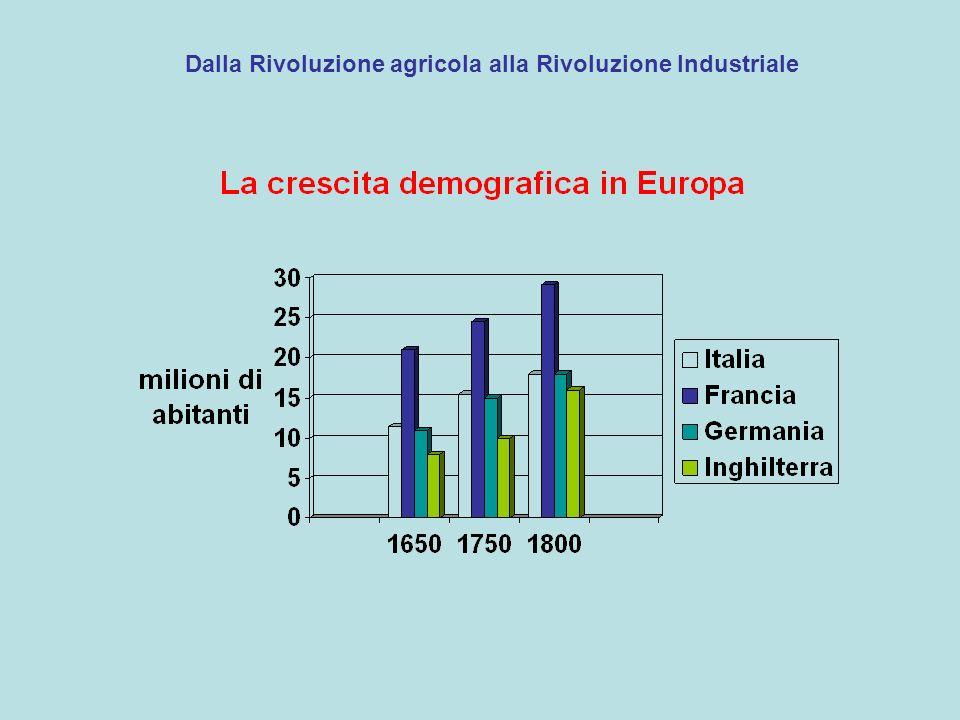 Dalla Rivoluzione agricola alla Rivoluzione Industriale