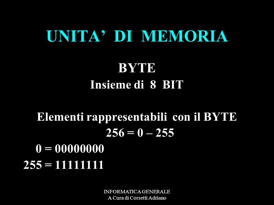 INFORMATICA GENERALE A Cura di Corsetti Adriano UNITA DI MEMORIA BYTE Insieme di 8 BIT Elementi rappresentabili con il BYTE 256 = 0 – 255 0 = 00000000 255 = 11111111