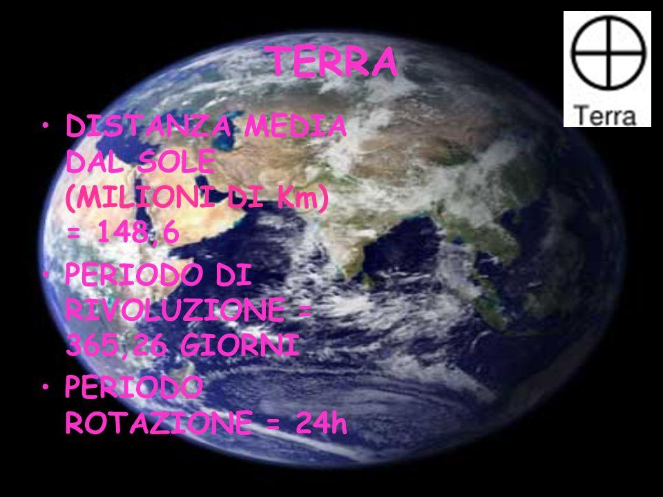 TERRA DISTANZA MEDIA DAL SOLE (MILIONI DI Km) = 148,6 PERIODO DI RIVOLUZIONE = 365,26 GIORNI PERIODO ROTAZIONE = 24h