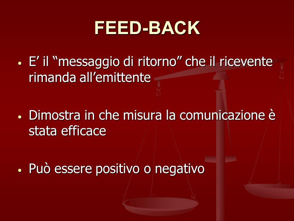 FEED-BACK E il messaggio di ritorno che il ricevente rimanda allemittente E il messaggio di ritorno che il ricevente rimanda allemittente Dimostra in che misura la comunicazione è stata efficace Dimostra in che misura la comunicazione è stata efficace Può essere positivo o negativo Può essere positivo o negativo