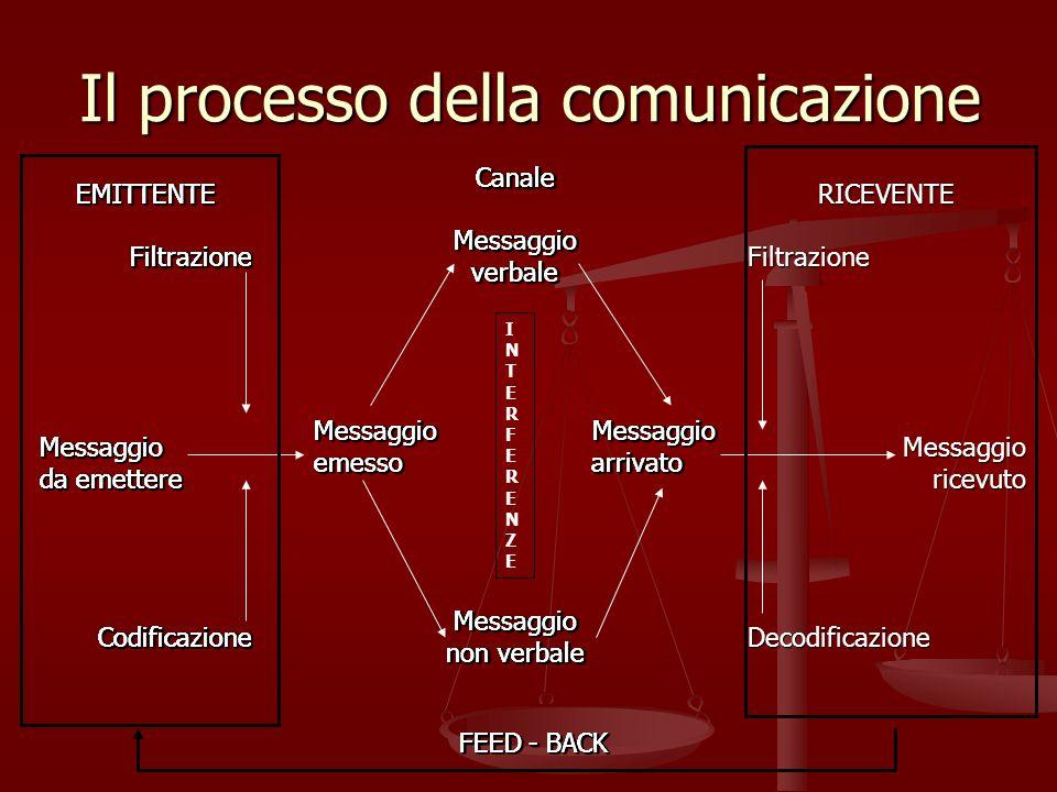 Il processo della comunicazione EMITTENTEFiltrazioneMessaggio da emettere Codificazione CanaleMessaggioverbale Messaggio Messaggio emesso arrivato Mes