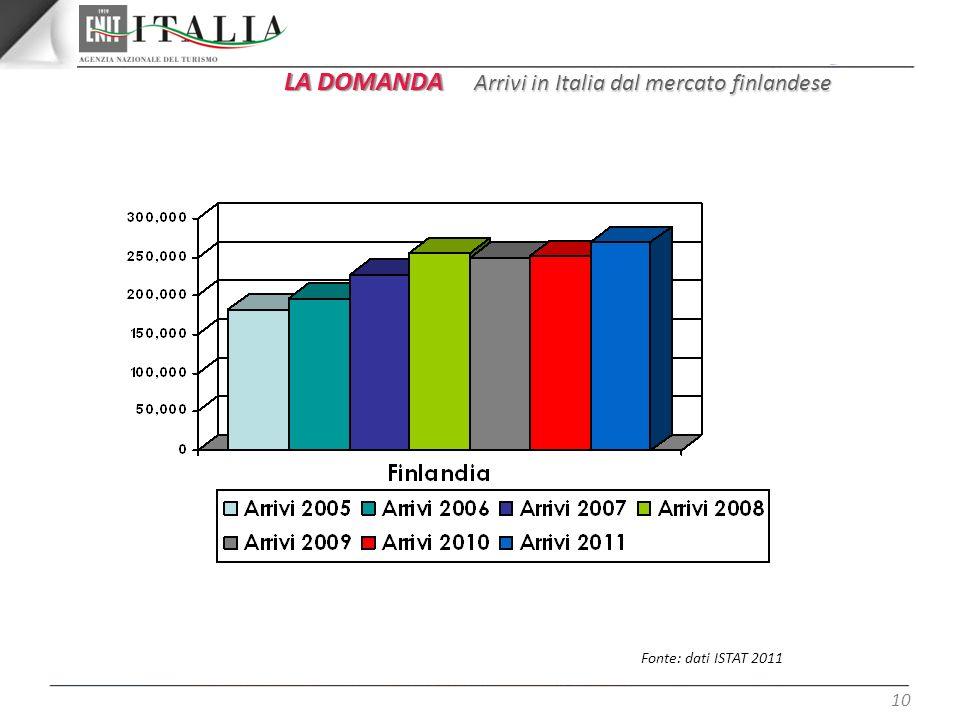 10 LA DOMANDA Arrivi in Italia dal mercato finlandese Fonte: dati ISTAT 2011