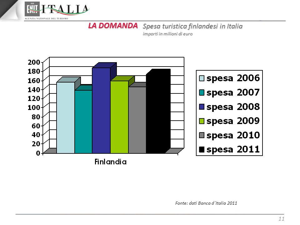 11 LA DOMANDA Spesa turistica finlandesi in Italia importi in milioni di euro Fonte: dati Banca d´Italia 2011