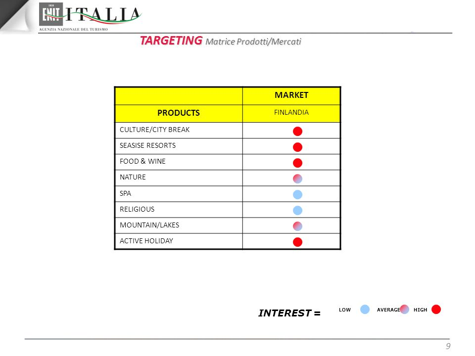 9 TARGETING Matrice Prodotti/Mercati INTEREST = HIGH AVERAGE LOW MARKET PRODUCTS FINLANDIA CULTURE/CITY BREAK SEASISE RESORTS FOOD & WINE NATURE SPA R