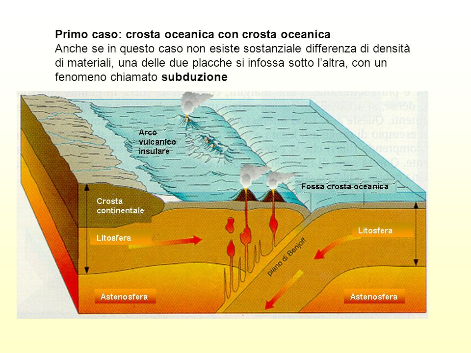 . Primo caso: crosta oceanica con crosta oceanica Anche se in questo caso non esiste sostanziale differenza di densità di materiali, una delle due pla