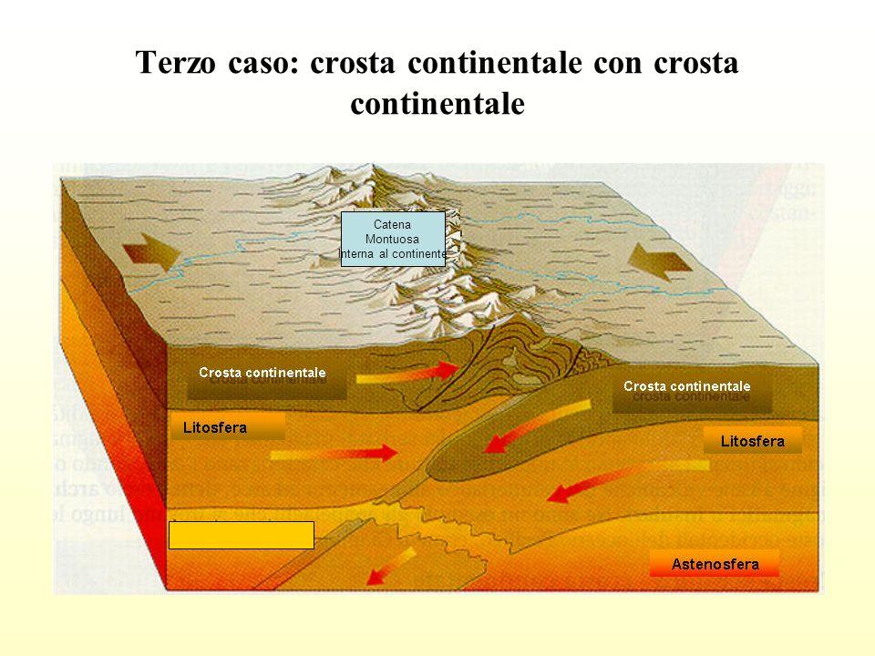 Terzo caso: crosta continentale con crosta continentale Catena Montuosa Interna al continente