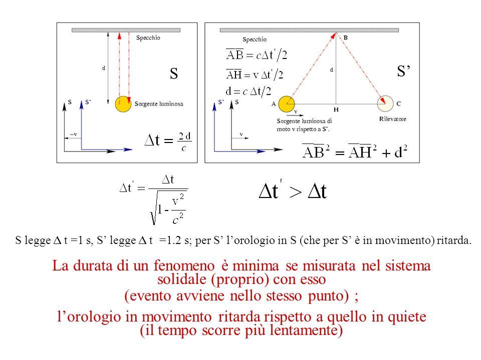 S S La durata di un fenomeno è minima se misurata nel sistema solidale (proprio) con esso (evento avviene nello stesso punto) ; lorologio in movimento