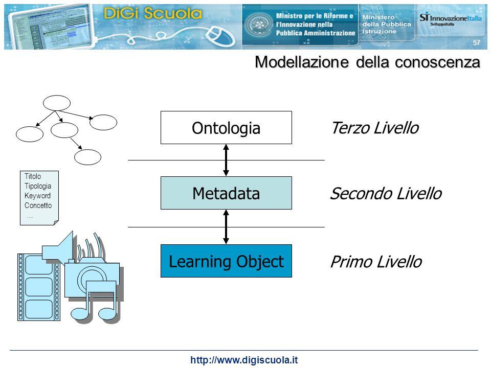 http://www.digiscuola.it 57 Learning Object Primo Livello Ontologia Terzo Livello Metadata Secondo Livello Modellazione della conoscenza Titolo Tipolo