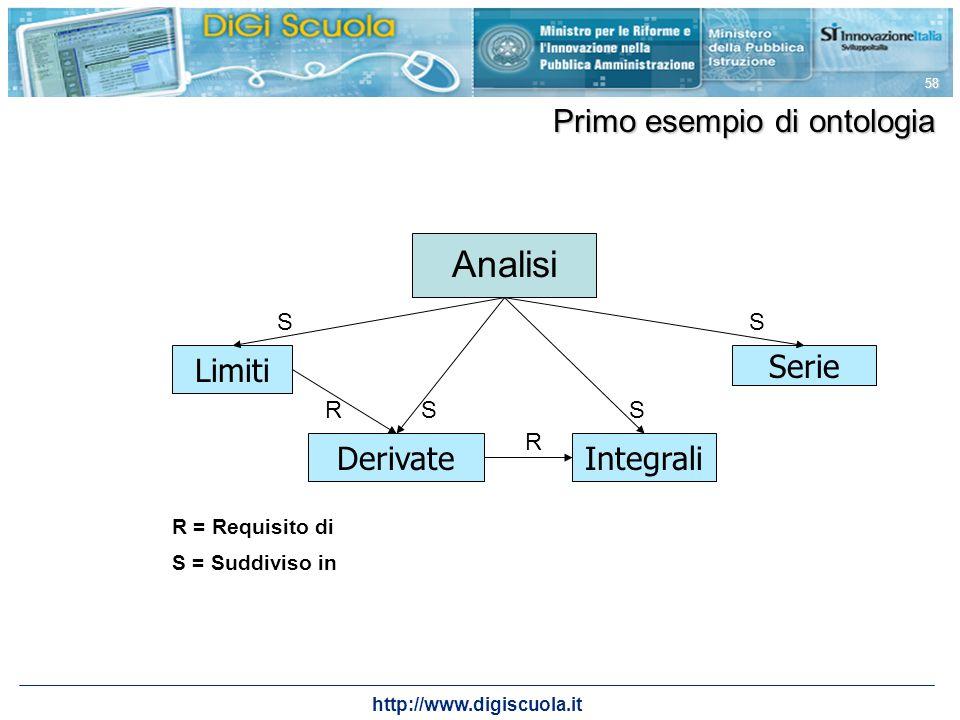 http://www.digiscuola.it 58 Primo esempio di ontologia Limiti Integrali Serie Derivate Analisi R R R = Requisito di S = Suddiviso in S S S S