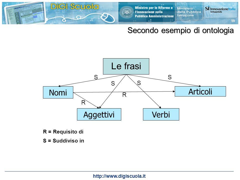 http://www.digiscuola.it 59 Secondo esempio di ontologia Nomi Verbi Articoli Aggettivi Le frasi R R = Requisito di S = Suddiviso in S S S S R