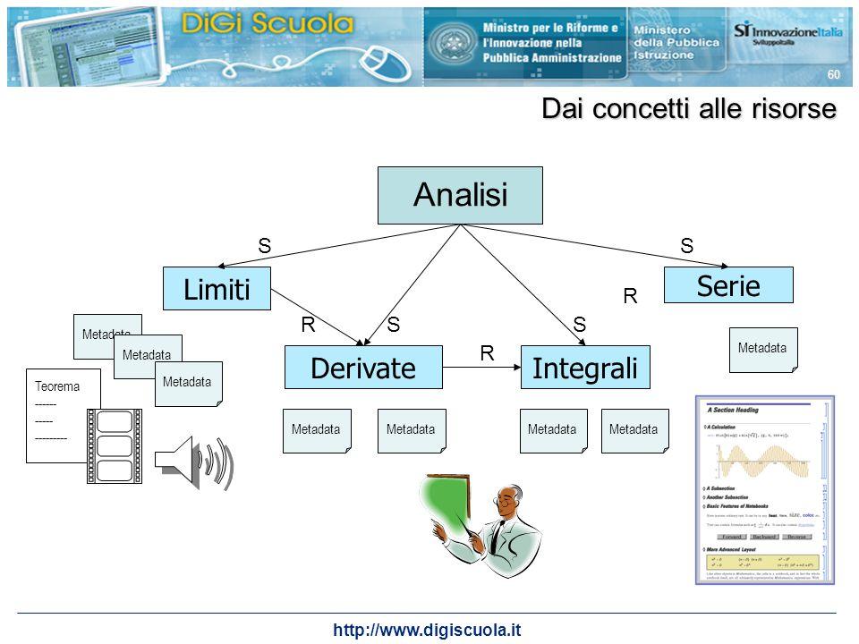 http://www.digiscuola.it 60 Dai concetti alle risorse Limiti Integrali Serie Derivate Analisi R R R S S S S Metadata Teorema ------ ----- ---------