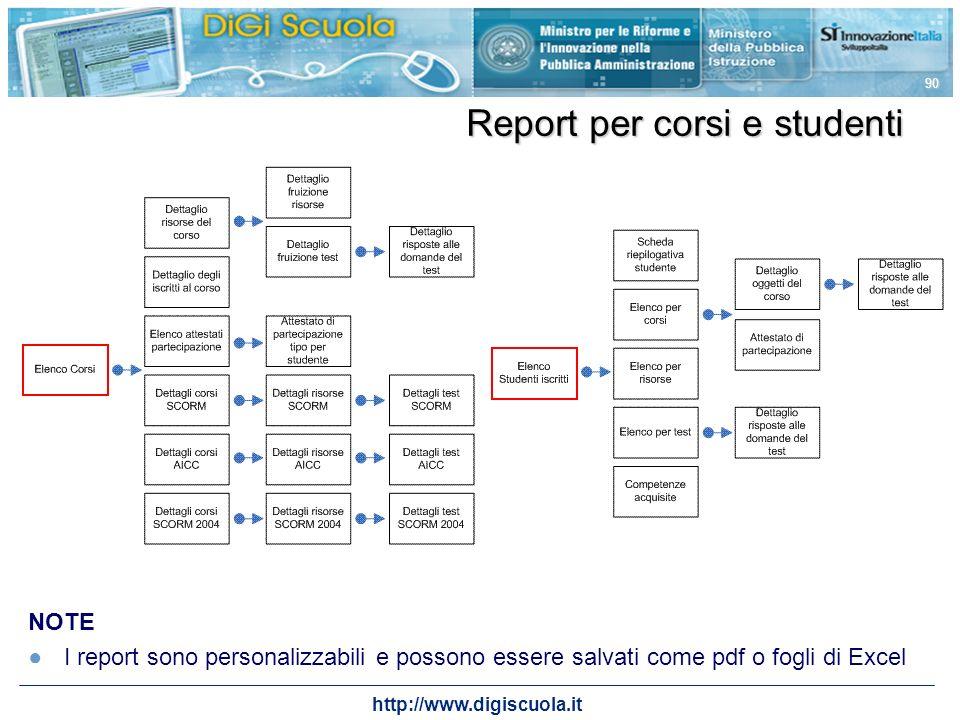 http://www.digiscuola.it 90 Report per corsi e studenti NOTE I report sono personalizzabili e possono essere salvati come pdf o fogli di Excel