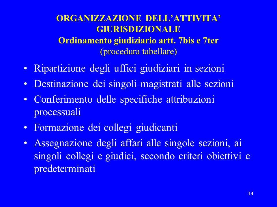 14 ORGANIZZAZIONE DELLATTIVITA GIURISDIZIONALE Ordinamento giudiziario artt. 7bis e 7ter (procedura tabellare) Ripartizione degli uffici giudiziari in