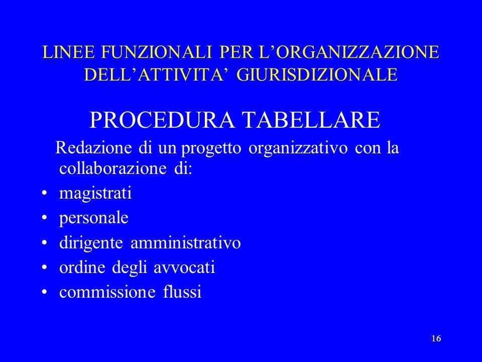 16 LINEE FUNZIONALI PER LORGANIZZAZIONE DELLATTIVITA GIURISDIZIONALE PROCEDURA TABELLARE Redazione di un progetto organizzativo con la collaborazione