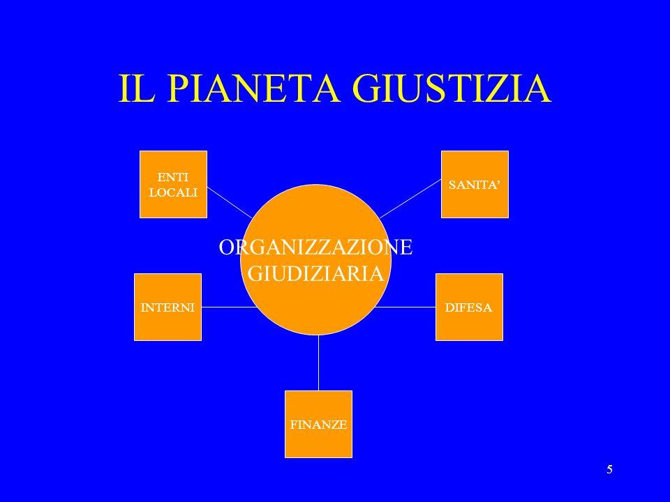 5 IL PIANETA GIUSTIZIA ORGANIZZAZIONE GIUDIZIARIA FINANZE INTERNIDIFESA SANITA ENTI LOCALI