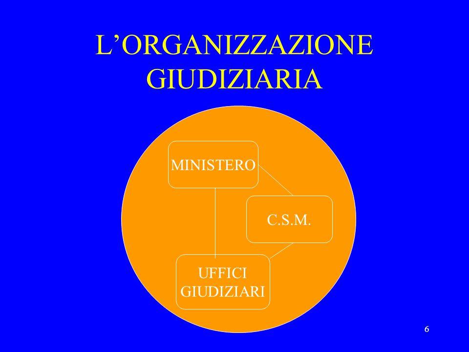 6 LORGANIZZAZIONE GIUDIZIARIA MINISTERO C.S.M. UFFICI GIUDIZIARI