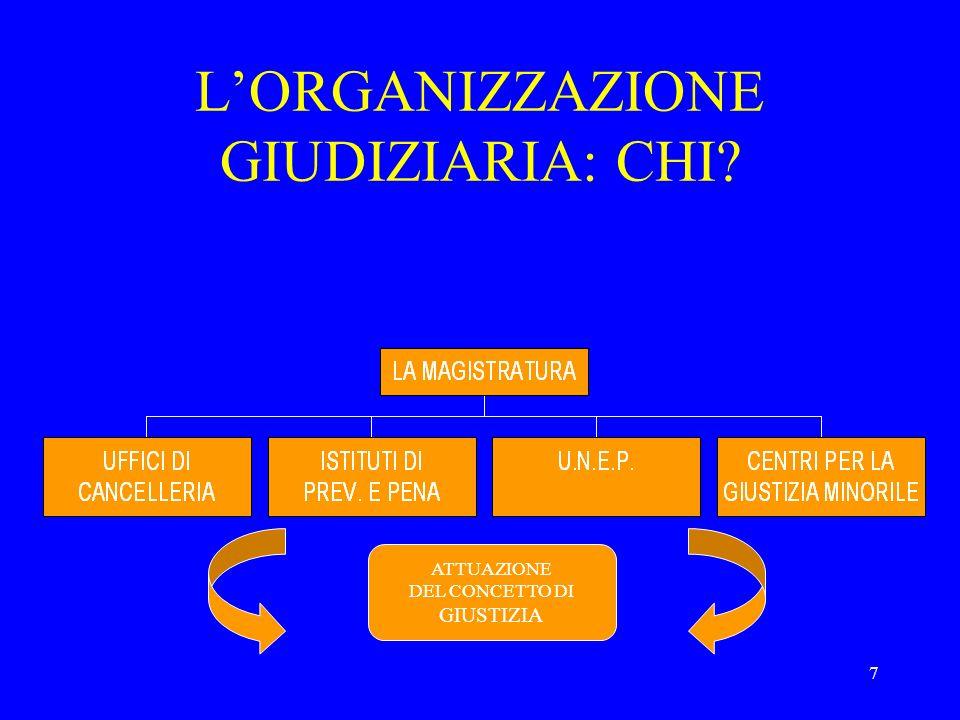 8 LUFFICIO GIUDIZIARIO Rapporti funzionali MINISTEROC.S.M.