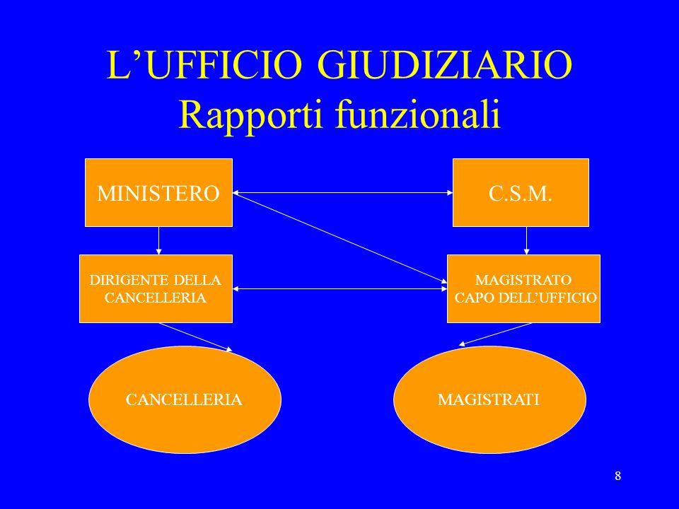 8 LUFFICIO GIUDIZIARIO Rapporti funzionali MINISTEROC.S.M. MAGISTRATO CAPO DELLUFFICIO MAGISTRATI DIRIGENTE DELLA CANCELLERIA