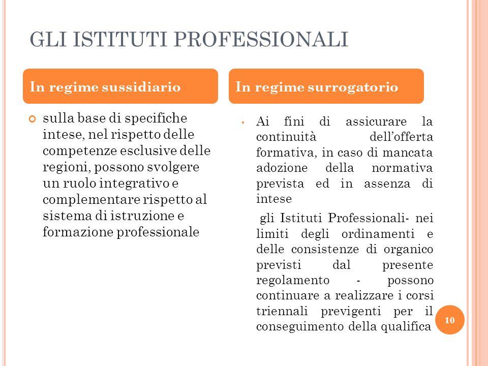GLI ISTITUTI PROFESSIONALI 10 sulla base di specifiche intese, nel rispetto delle competenze esclusive delle regioni, possono svolgere un ruolo integr