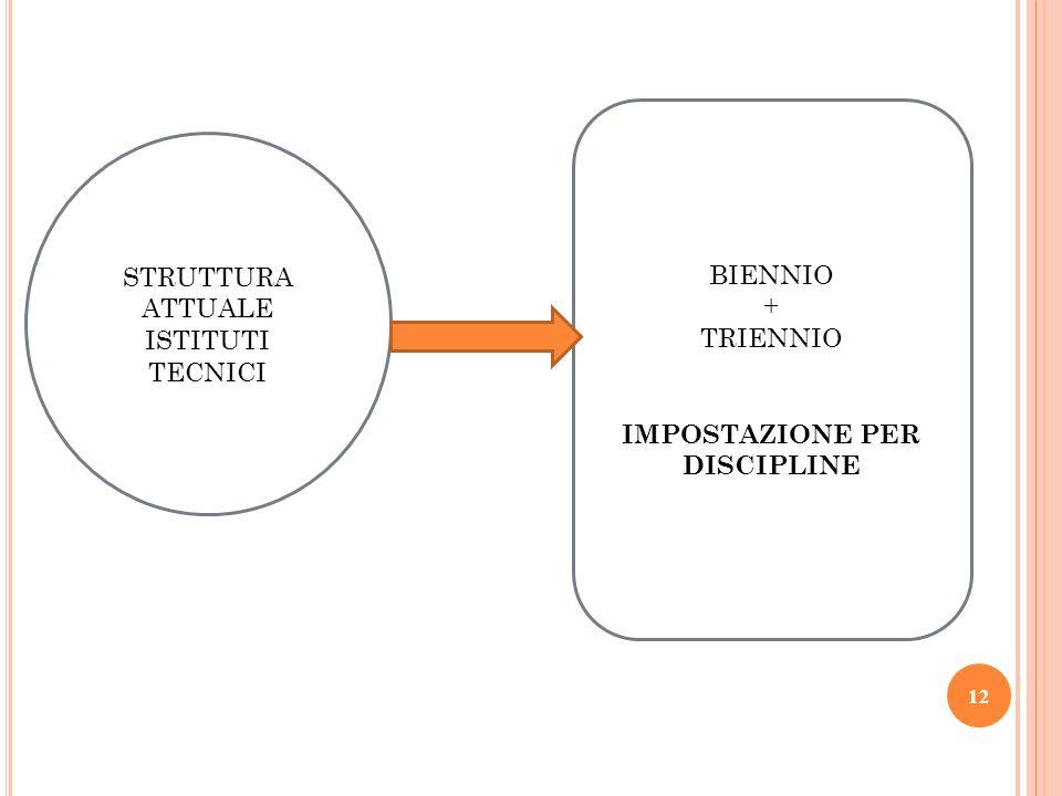 STRUTTURA ATTUALE ISTITUTI TECNICI BIENNIO + TRIENNIO IMPOSTAZIONE PER DISCIPLINE 12