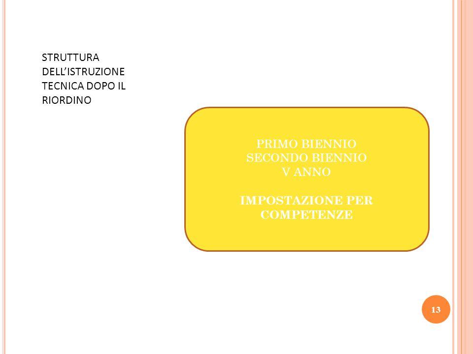 STRUTTURA DELLISTRUZIONE TECNICA DOPO IL RIORDINO PRIMO BIENNIO SECONDO BIENNIO V ANNO IMPOSTAZIONE PER COMPETENZE 13