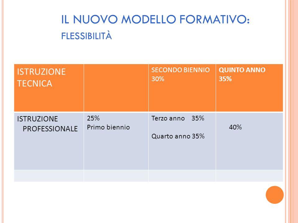 IL NUOVO MODELLO FORMATIVO: FLESSIBILITÀ ISTRUZIONE TECNICA SECONDO BIENNIO 30% QUINTO ANNO 35% ISTRUZIONE PROFESSIONALE 25% Primo biennio Terzo anno