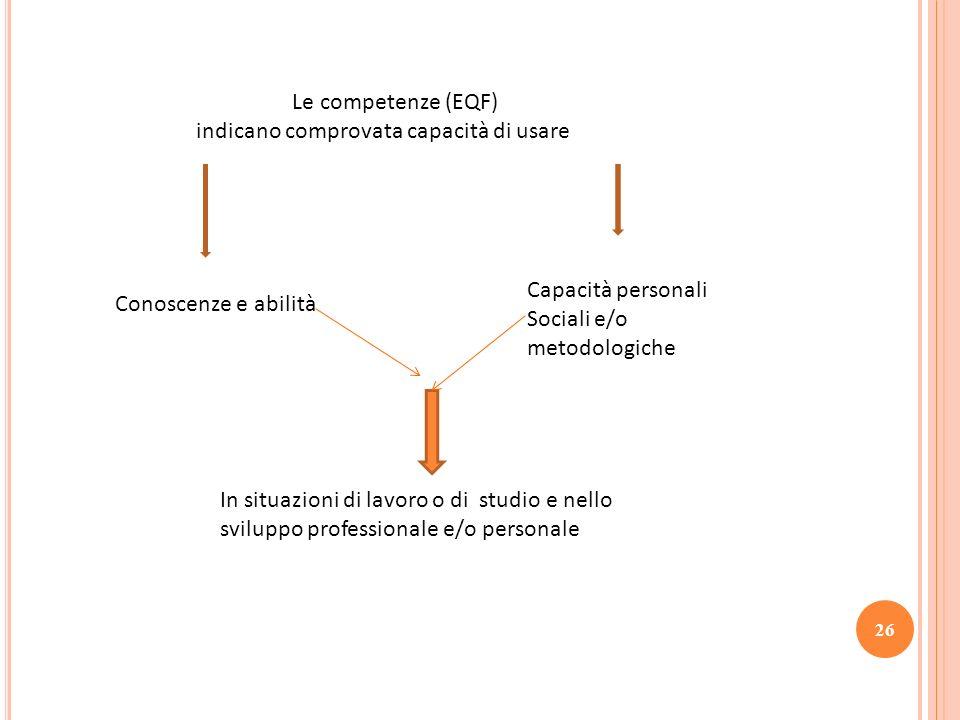Le competenze (EQF) indicano comprovata capacità di usare Conoscenze e abilità Capacità personali Sociali e/o metodologiche In situazioni di lavoro o