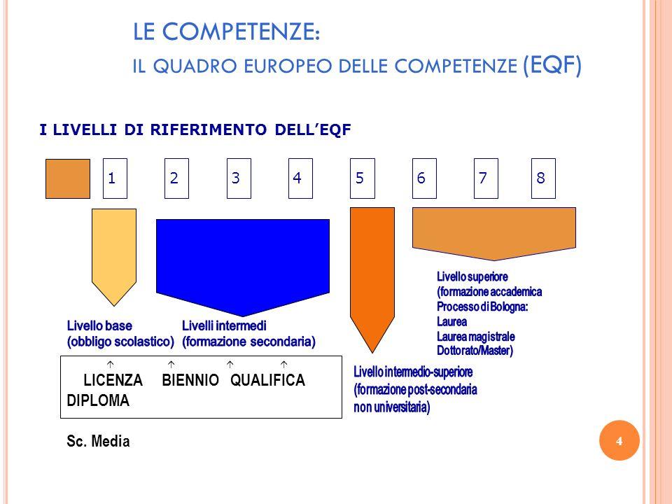 4 LE COMPETENZE: IL QUADRO EUROPEO DELLE COMPETENZE (EQF) I LIVELLI DI RIFERIMENTO DELLEQF 17654238 LICENZA BIENNIO QUALIFICA DIPLOMA Sc. Media