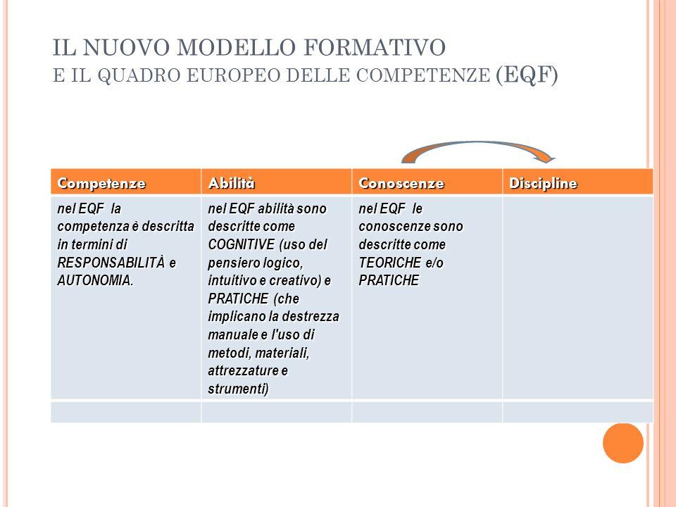 IL NUOVO MODELLO FORMATIVO E IL QUADRO EUROPEO DELLE COMPETENZE (EQF) CompetenzeAbilitàConoscenzeDiscipline nel EQF la competenza è descritta in termi