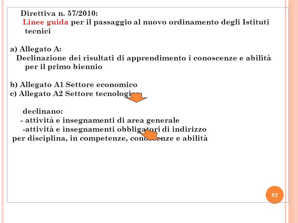 52 Direttiva n. 57/2010: Linee guida per il passaggio al nuovo ordinamento degli Istituti tecnici a) Allegato A: Declinazione dei risultati di apprend